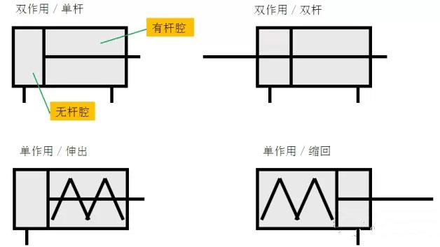当从无杆腔输入压缩空气时,有杆腔排气,气缸的两腔的压力差作用在活塞上所形成的力推动活塞运动,使活塞杆伸出; 当有杆腔进气,无杆腔排气时,使活塞杆缩回,若有杆腔和无杆腔交替进气和排气,活塞实现往复直线运动。 气缸工作原理和气缸的构造 1、3-缓冲柱塞2-活塞 4-缸筒 5-导向套 6-防尘圈7-前端盖 8-气口 9-传感器 10-活塞杆11-耐磨环 12-密封圈 13-后端盖 14-缓冲节流阀